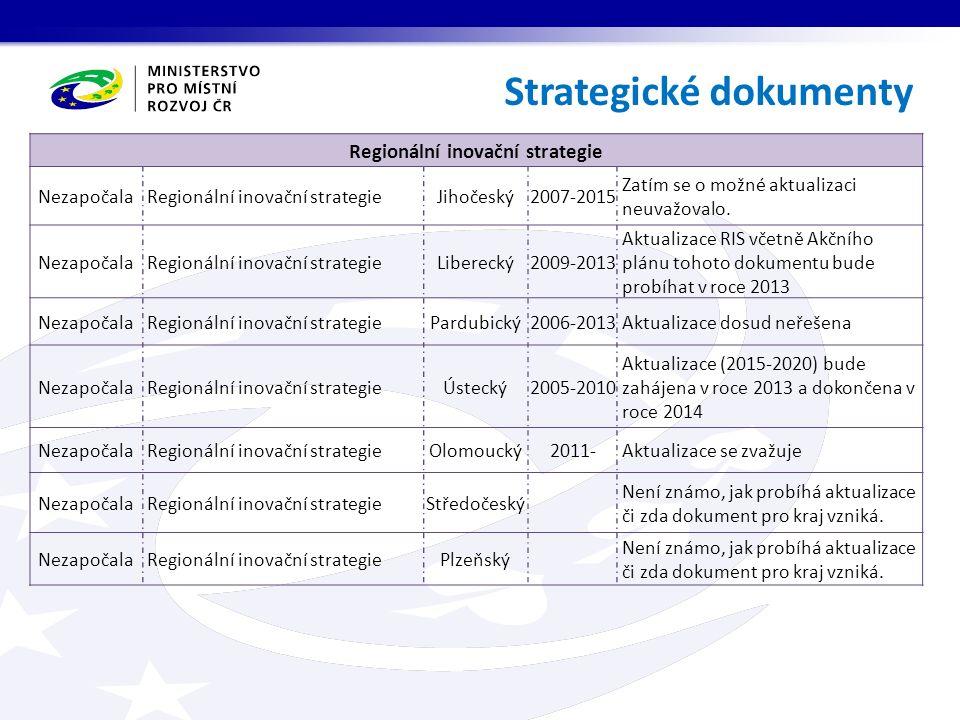 Strategické dokumenty Regionální inovační strategie Nezapočala Regionální inovační strategieJihočeský2007-2015 Zatím se o možné aktualizaci neuvažoval