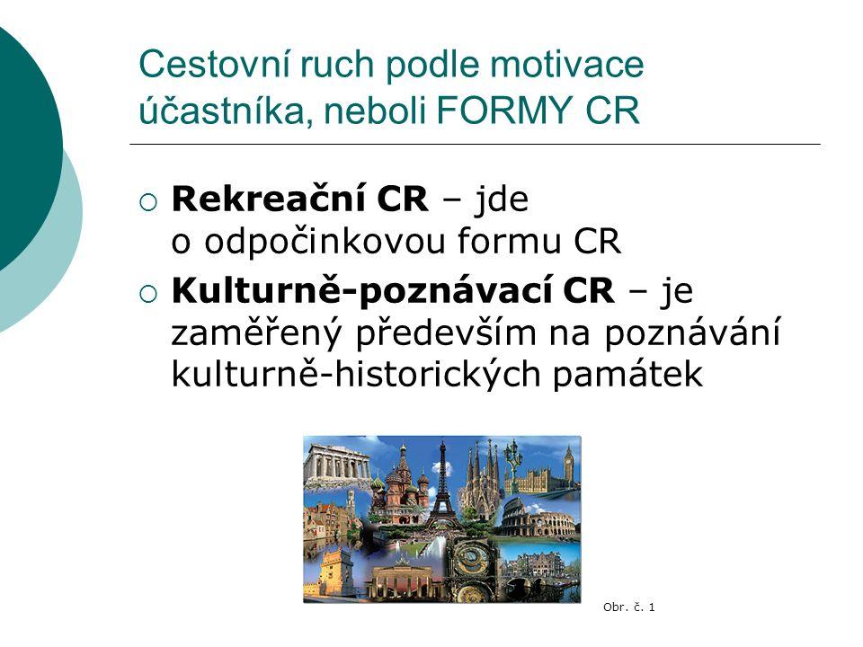 Cestovní ruch podle motivace účastníka, neboli FORMY CR  Rekreační CR – jde o odpočinkovou formu CR  Kulturně-poznávací CR – je zaměřený především na poznávání kulturně-historických památek Obr.