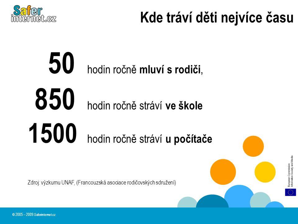 Kde tráví děti nejvíce času © 2005 – 2009 Saferinternet.cz 50 hodin ročně mluví s rodiči, 850 hodin ročně stráví ve škole 1500 hodin ročně stráví u po
