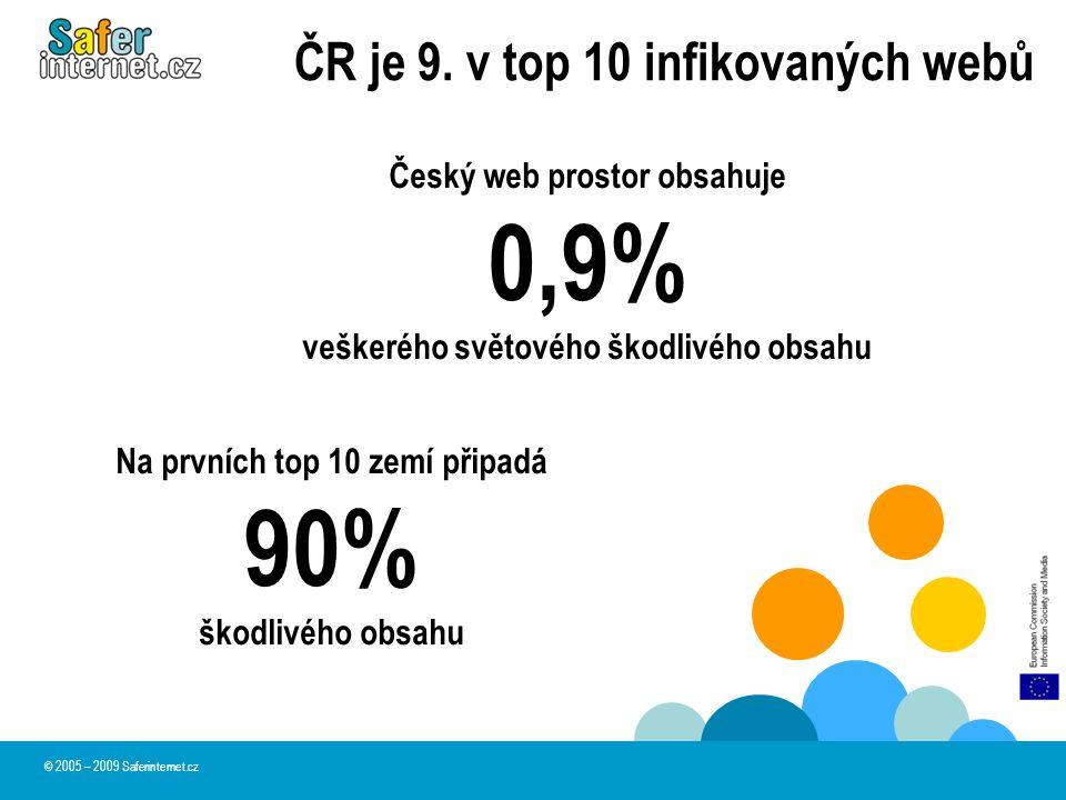 ČR je 9. v top 10 infikovaných webů Český web prostor obsahuje 0,9% veškerého světového škodlivého obsahu Na prvních top 10 zemí připadá 90% škodlivéh