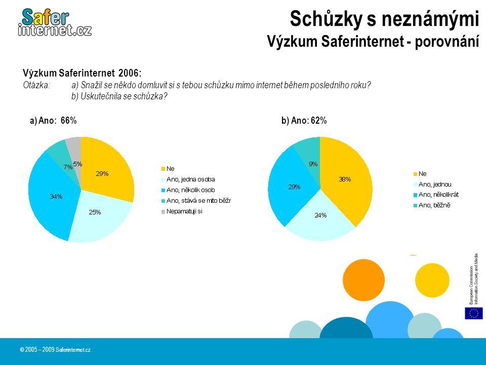 Schůzky s neznámými Výzkum Saferinternet - porovnání © 2005 – 2009 Saferinternet.cz Výzkum Saferinternet 2006: Otázka:a) Snažil se někdo domluvit si s