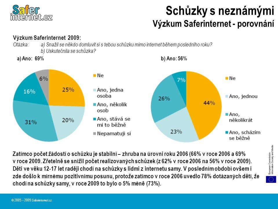 Schůzky s neznámými Výzkum Saferinternet - porovnání © 2005 – 2009 Saferinternet.cz Výzkum Saferinternet 2009: Otázka:a) Snažil se někdo domluvit si s