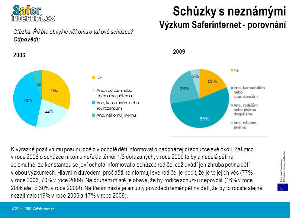 Schůzky s neznámými Výzkum Saferinternet - porovnání © 2005 – 2009 Saferinternet.cz O tázka: Říkáte obvykle někomu o takové schůzce? Odpovědi: 2006 20