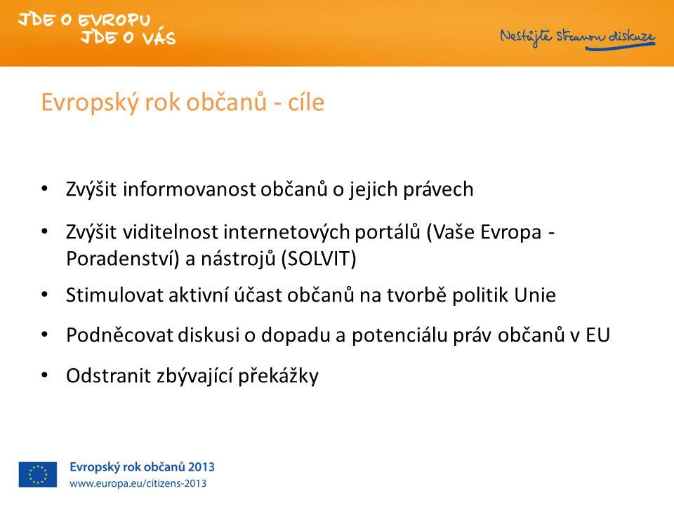 Evropský rok občanů - cíle Zvýšit informovanost občanů o jejich právech Zvýšit viditelnost internetových portálů (Vaše Evropa - Poradenství) a nástrojů (SOLVIT) Stimulovat aktivní účast občanů na tvorbě politik Unie Podněcovat diskusi o dopadu a potenciálu práv občanů v EU Odstranit zbývající překážky