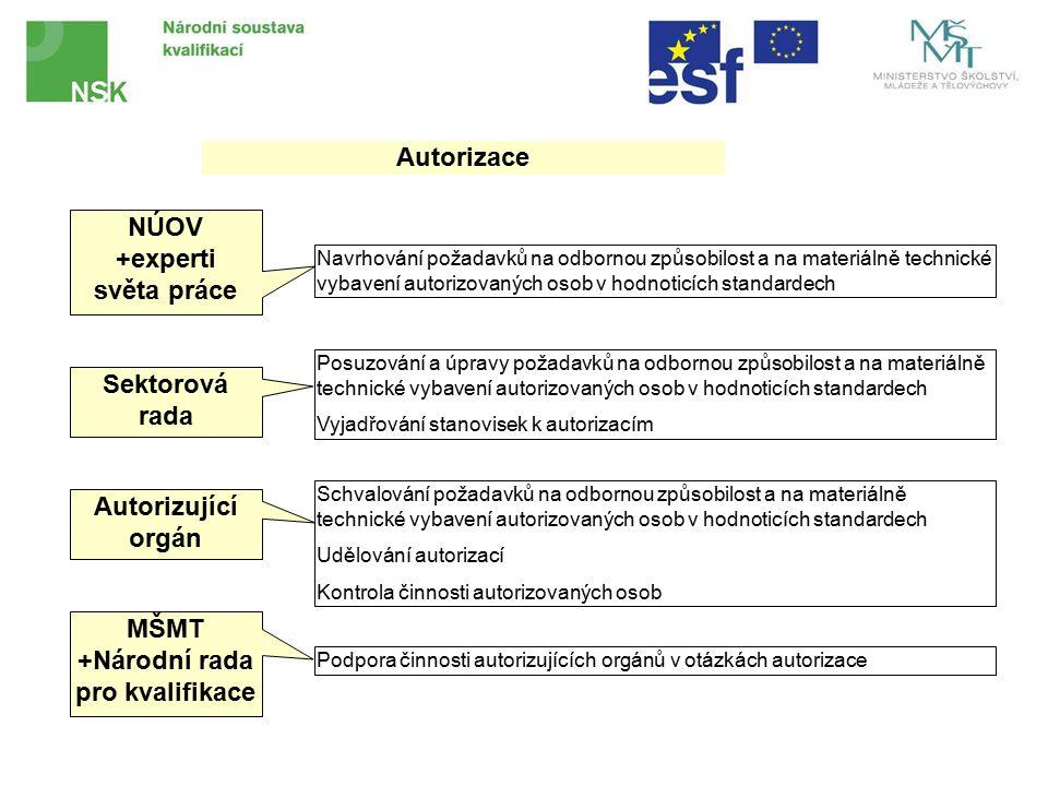 NÚOV +experti světa práce Sektorová rada Autorizující orgán MŠMT +Národní rada pro kvalifikace Navrhování požadavků na odbornou způsobilost a na materiálně technické vybavení autorizovaných osob v hodnoticích standardech Posuzování a úpravy požadavků na odbornou způsobilost a na materiálně technické vybavení autorizovaných osob v hodnoticích standardech Vyjadřování stanovisek k autorizacím Schvalování požadavků na odbornou způsobilost a na materiálně technické vybavení autorizovaných osob v hodnoticích standardech Udělování autorizací Kontrola činnosti autorizovaných osob Podpora činnosti autorizujících orgánů v otázkách autorizace Autorizace