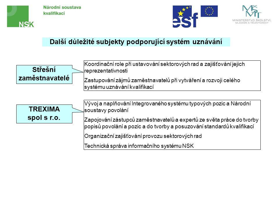Další důležité subjekty podporující systém uznávání Střešní zaměstnavatelé Koordinační role při ustavování sektorových rad a zajišťování jejich reprezentativnosti Zastupování zájmů zaměstnavatelů při vytváření a rozvoji celého systému uznávání kvalifikací TREXIMA spol s r.o.