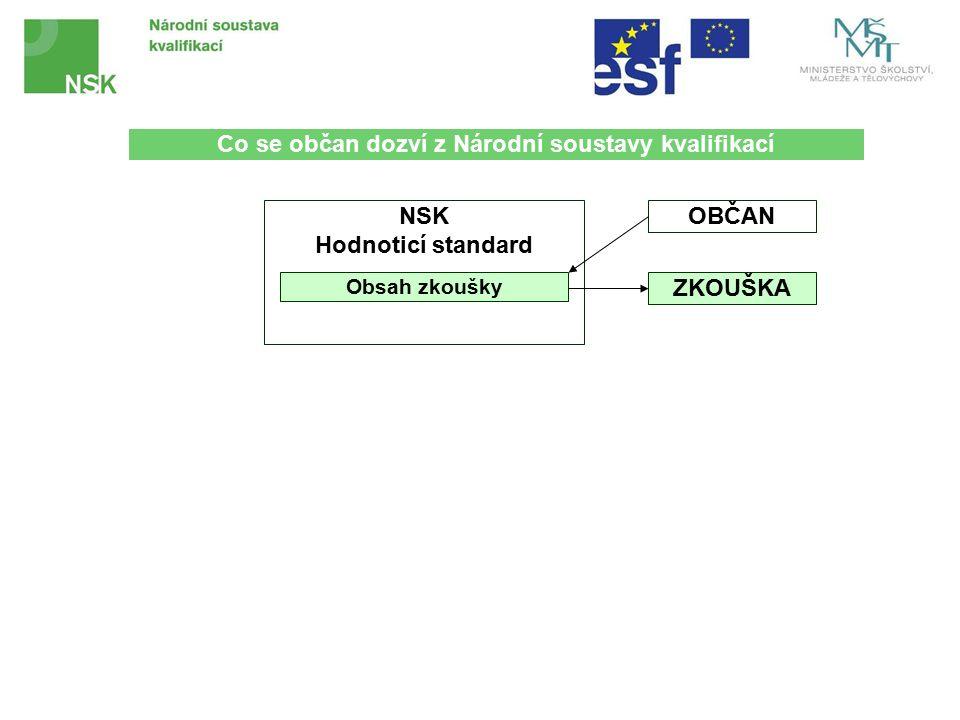 NSK Hodnoticí standard Obsah zkoušky OBČAN ZKOUŠKA Co se občan dozví z Národní soustavy kvalifikací