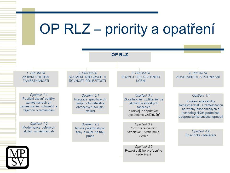 OP RLZ – priority a opatření 1.