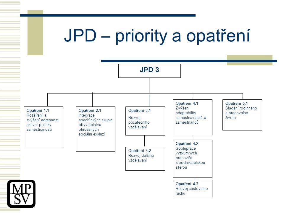 JPD – priority a opatření JPD 3 Opatření 1.1 Rozšíření a zvýšení adresnosti aktivní politiky zaměstnanosti Opatření 4.2 Spolupráce výzkumných pracovišť s podnikatelskou sférou Opatření 2.1 Integrace specifických skupin obyvatelstva ohrožených sociální exkluzí Opatření 3.1 Rozvoj počátečního vzdělávání Opatření 3.2 Rozvoj dalšího vzdělávání Opatření 4.1 Zvýšení adaptability zaměstnavatelů a zaměstnanců Opatření 5.1 Sladění rodinného a pracovního života Opatření 4.3 Rozvoj cestovního ruchu
