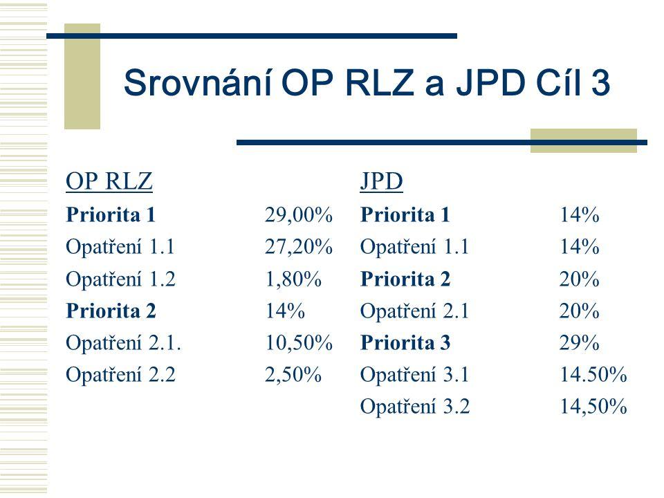Srovnání OP RLZ a JPD Cíl 3 OP RLZ Priorita 129,00% Opatření 1.127,20% Opatření 1.21,80% Priorita 214% Opatření 2.1.10,50% Opatření 2.22,50% JPD Priorita 114% Opatření 1.114% Priorita 220% Opatření 2.1 20% Priorita 329% Opatření 3.114.50% Opatření 3.214,50%
