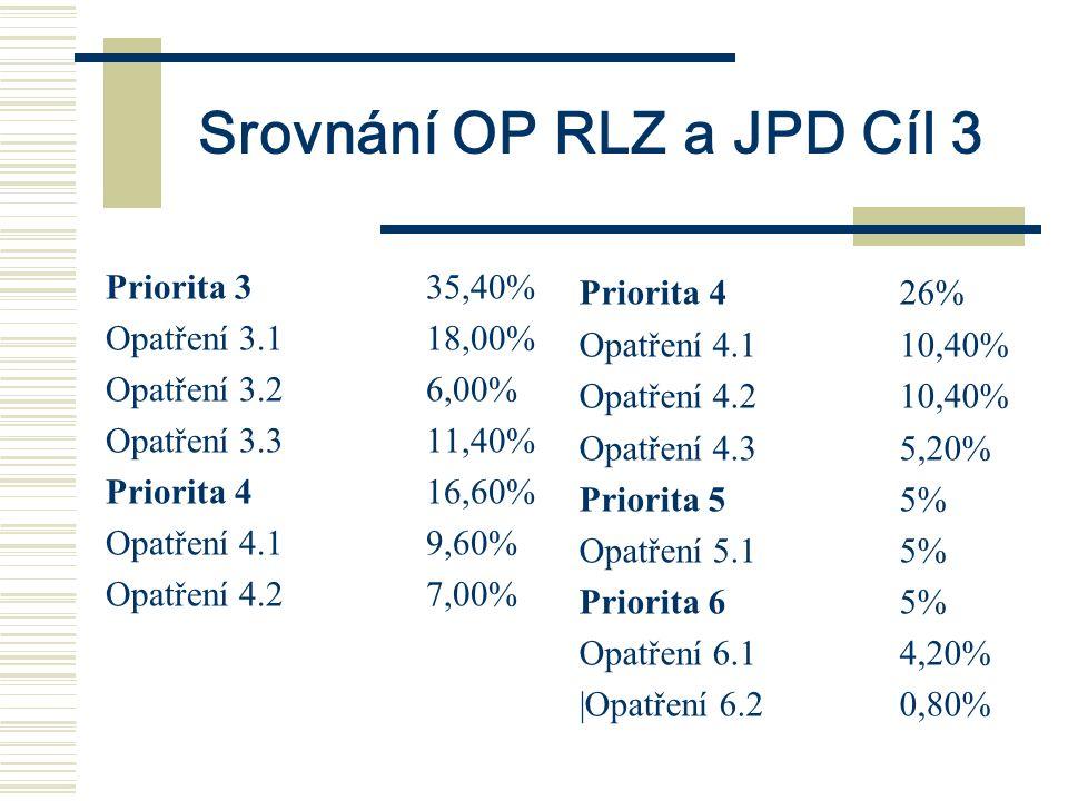 Srovnání OP RLZ a JPD Cíl 3 Priorita 335,40% Opatření 3.118,00% Opatření 3.26,00% Opatření 3.311,40% Priorita 416,60% Opatření 4.19,60% Opatření 4.27,00% Priorita 426% Opatření 4.110,40% Opatření 4.210,40% Opatření 4.35,20% Priorita 55% Opatření 5.15% Priorita 65% Opatření 6.14,20% |Opatření 6.20,80%