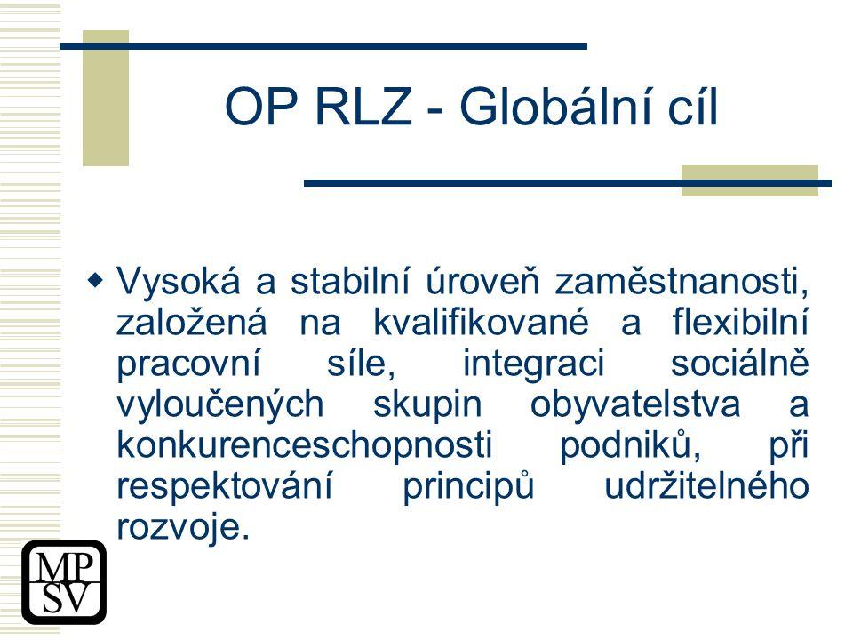 OP RLZ - Globální cíl  Vysoká a stabilní úroveň zaměstnanosti, založená na kvalifikované a flexibilní pracovní síle, integraci sociálně vyloučených skupin obyvatelstva a konkurenceschopnosti podniků, při respektování principů udržitelného rozvoje.