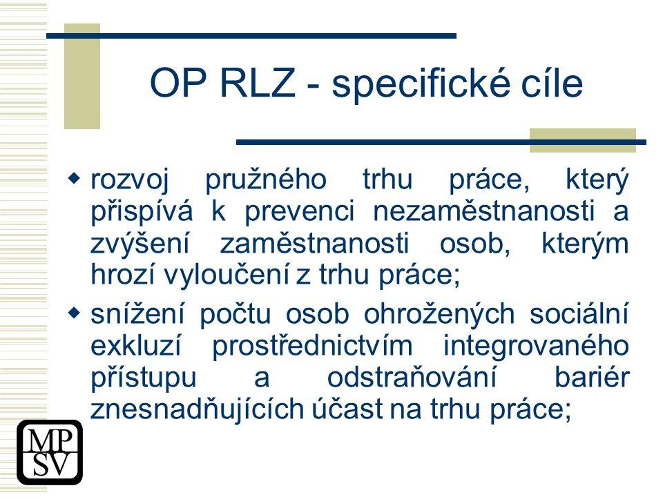 OP RLZ - specifické cíle  rozvoj pružného trhu práce, který přispívá k prevenci nezaměstnanosti a zvýšení zaměstnanosti osob, kterým hrozí vyloučení z trhu práce;  snížení počtu osob ohrožených sociální exkluzí prostřednictvím integrovaného přístupu a odstraňování bariér znesnadňujících účast na trhu práce;