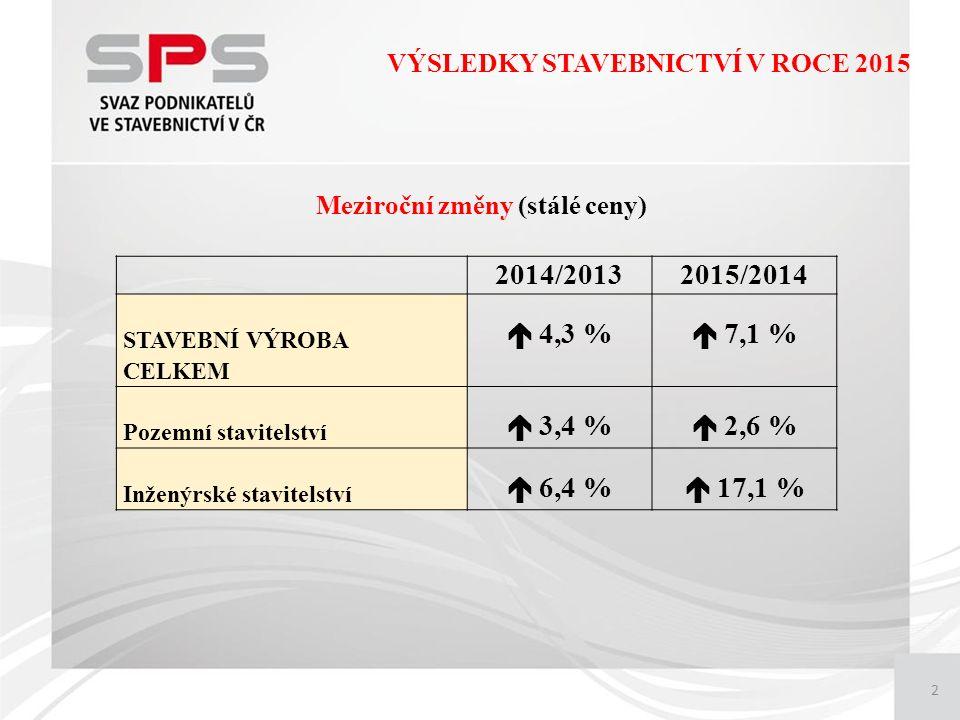 2 VÝSLEDKY STAVEBNICTVÍ V ROCE 2015 Meziroční změny (stálé ceny) 2014/20132015/2014 STAVEBNÍ VÝROBA CELKEM  4,3 %  7,1 % Pozemní stavitelství  3,4 %  2,6 % Inženýrské stavitelství  6,4 %  17,1 %