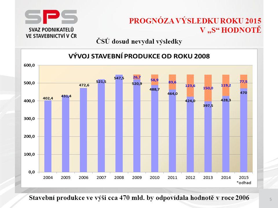 """5 PROGNÓZA VÝSLEDKU ROKU 2015 V """"S HODNOTĚ ČSÚ dosud nevydal výsledky Stavební produkce ve výši cca 470 mld."""