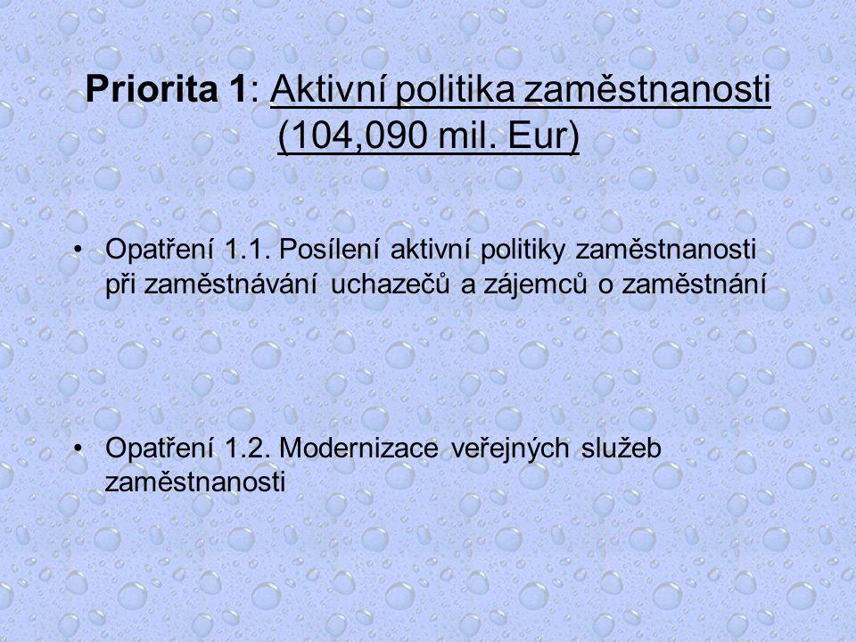 Priorita 1: Aktivní politika zaměstnanosti (104,090 mil.