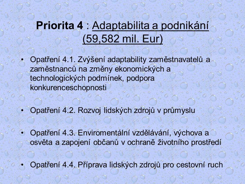 Priorita 4 : Adaptabilita a podnikání (59,582 mil.