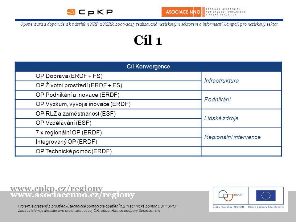 Oponentura a doporučení k návrhům NRP a NSRR 2007-2013 realizované neziskovým sektorem a informační kampaň pro neziskový sektor Projekt je hrazený z prostředků technické pomoci dle opatření 5.2 Technická pomoc CSF SROP Zadavatelem je Ministerstvo pro místní rozvoj ČR, odbor Rámce podpory Společenství www.cpkp.cz/regiony www.asociacenno.cz/regiony Cíl Konvergence OP Doprava (ERDF + FS) Infrastruktura OP Životní prostředí (ERDF + FS) OP Podnikání a inovace (ERDF) Podnikání OP Výzkum, vývoj a inovace (ERDF) OP RLZ a zaměstnanost (ESF) Lidské zdroje OP Vzdělávání (ESF) 7 x regionální OP (ERDF) Regionální intervence Integrovaný OP (ERDF) OP Technická pomoc (ERDF) Cíl 1