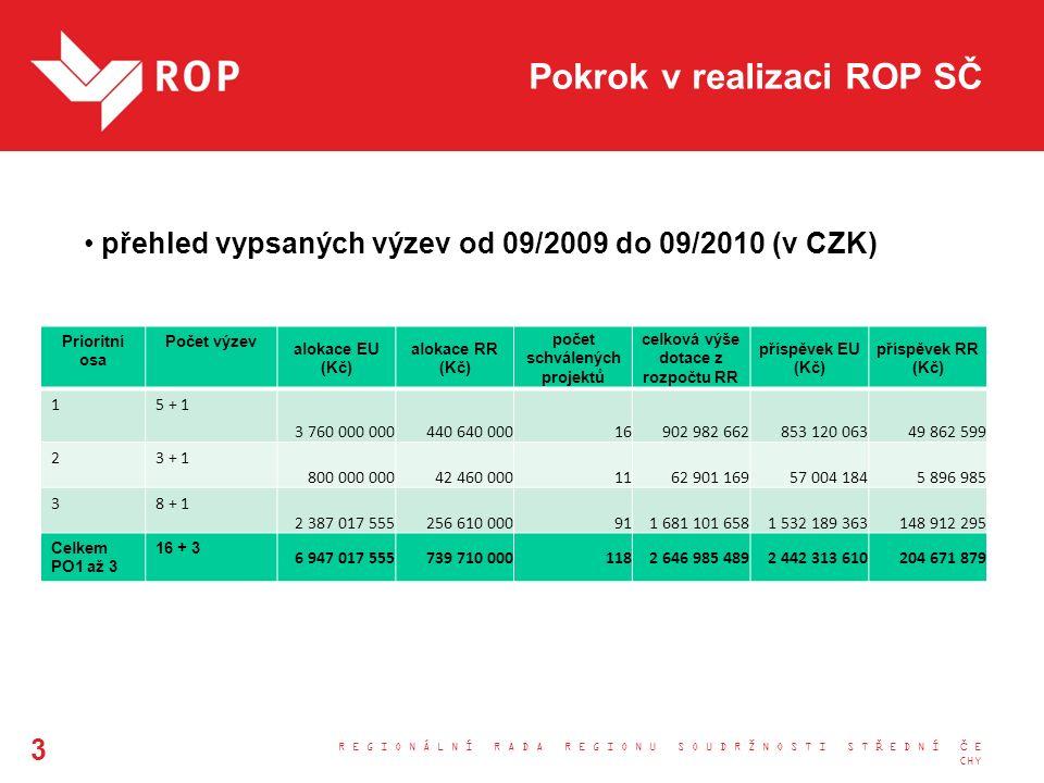 Aktuální situace VRR 9.9.2010 schválil 29 projektů v celkové výši 1,446 mld.