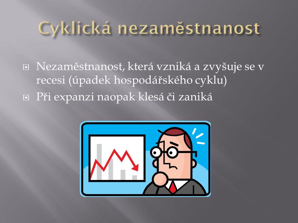  Nezaměstnanost, která vzniká a zvyšuje se v recesi (úpadek hospodářského cyklu)  Při expanzi naopak klesá či zaniká