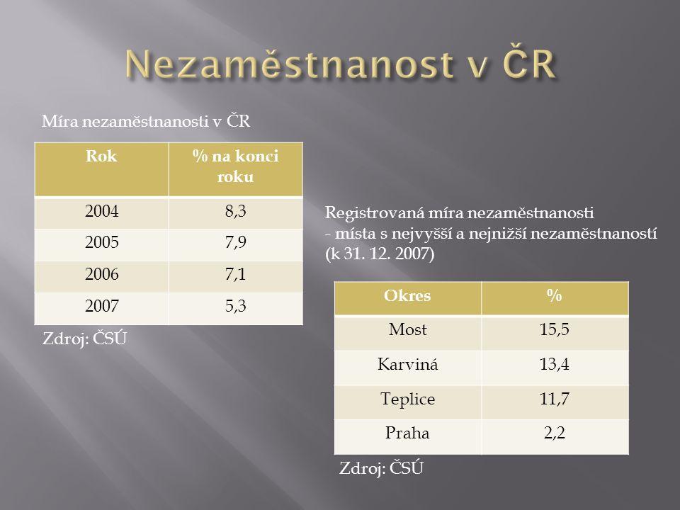 Rok% na konci roku 20048,3 20057,9 20067,1 20075,3 Míra nezaměstnanosti v ČR Zdroj: ČSÚ Okres% Most15,5 Karviná13,4 Teplice11,7 Praha2,2 Registrovaná