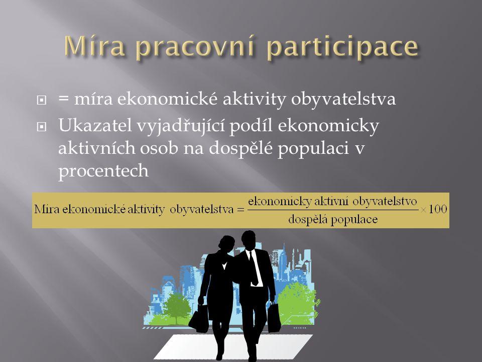  = míra ekonomické aktivity obyvatelstva  Ukazatel vyjadřující podíl ekonomicky aktivních osob na dospělé populaci v procentech