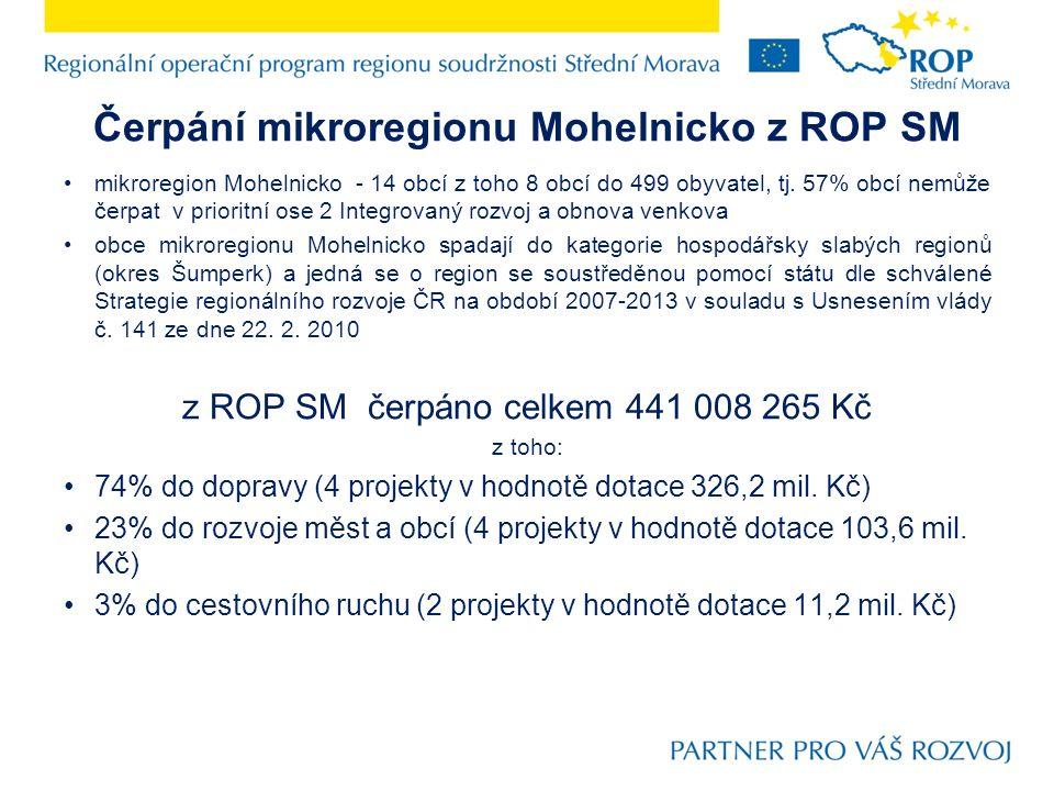 Čerpání mikroregionu Mohelnicko z ROP SM mikroregion Mohelnicko - 14 obcí z toho 8 obcí do 499 obyvatel, tj.