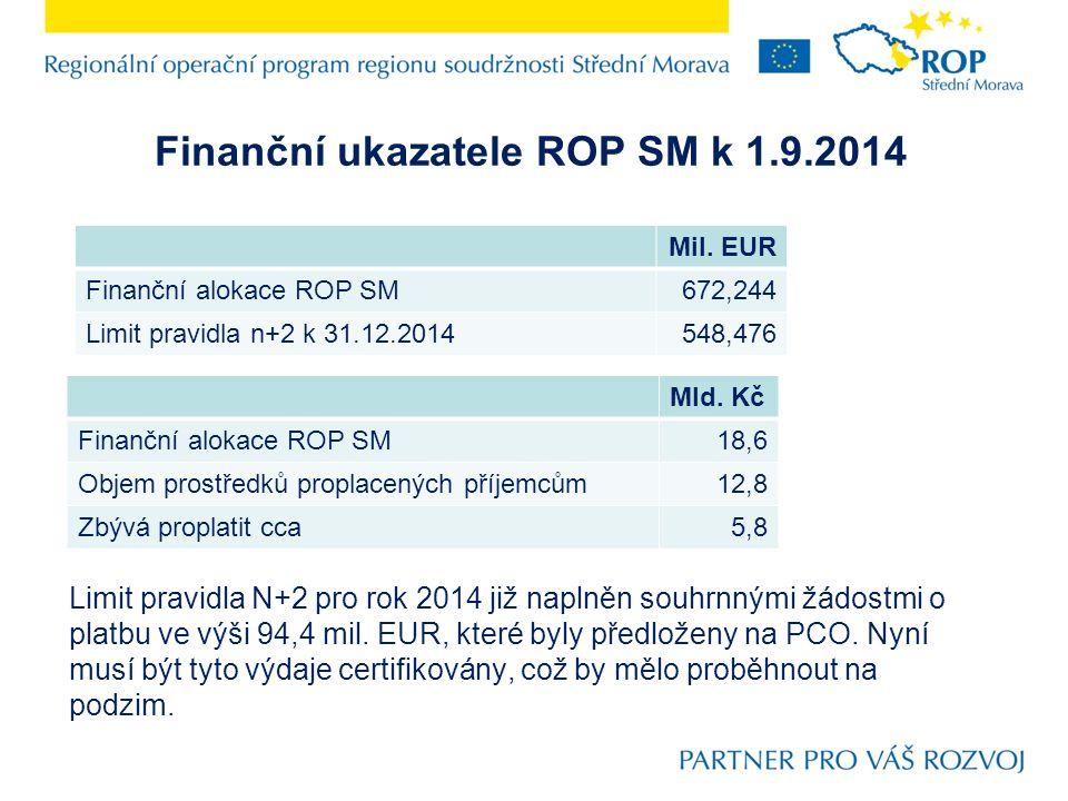 Finanční ukazatele ROP SM k 1.9.2014 Limit pravidla N+2 pro rok 2014 již naplněn souhrnnými žádostmi o platbu ve výši 94,4 mil.
