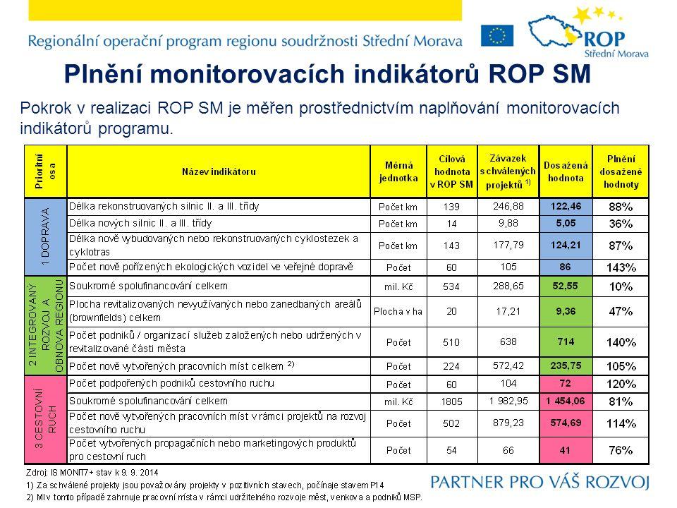 Plnění monitorovacích indikátorů ROP SM Pokrok v realizaci ROP SM je měřen prostřednictvím naplňování monitorovacích indikátorů programu.