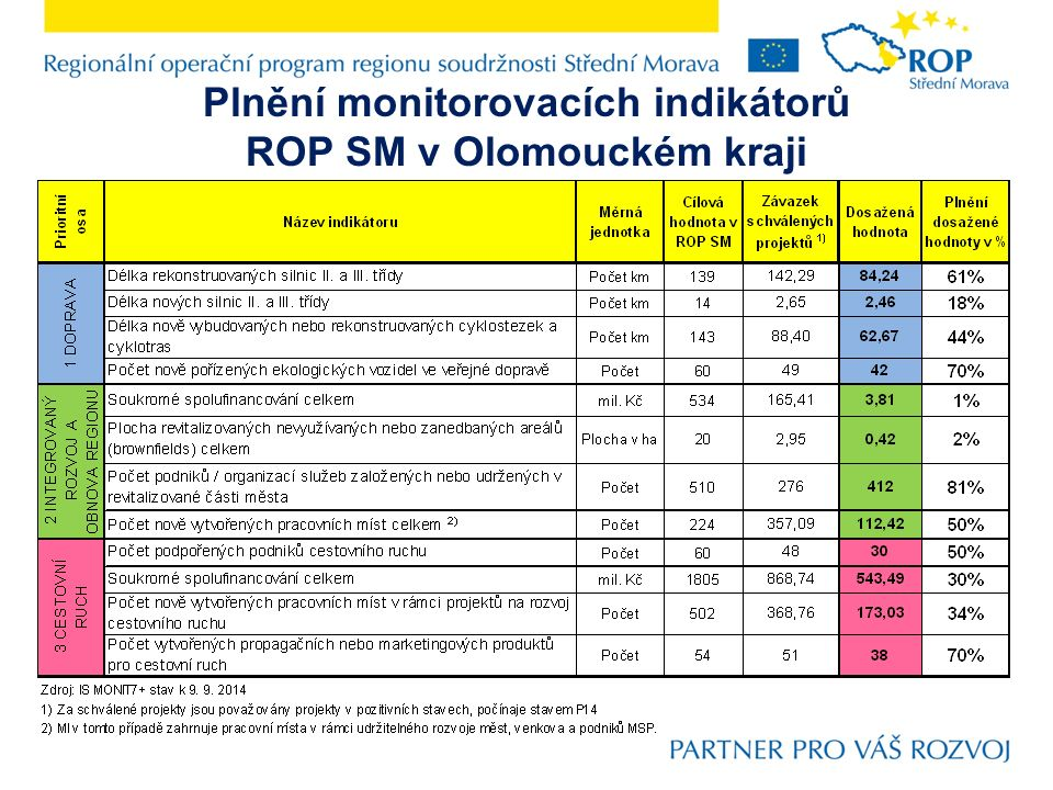 Plnění monitorovacích indikátorů ROP SM v Olomouckém kraji