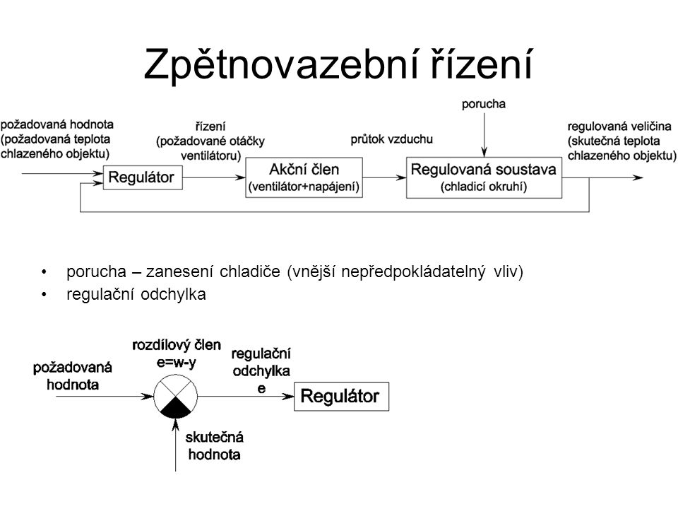 Zpětnovazební řízení porucha – zanesení chladiče (vnější nepředpokládatelný vliv) regulační odchylka