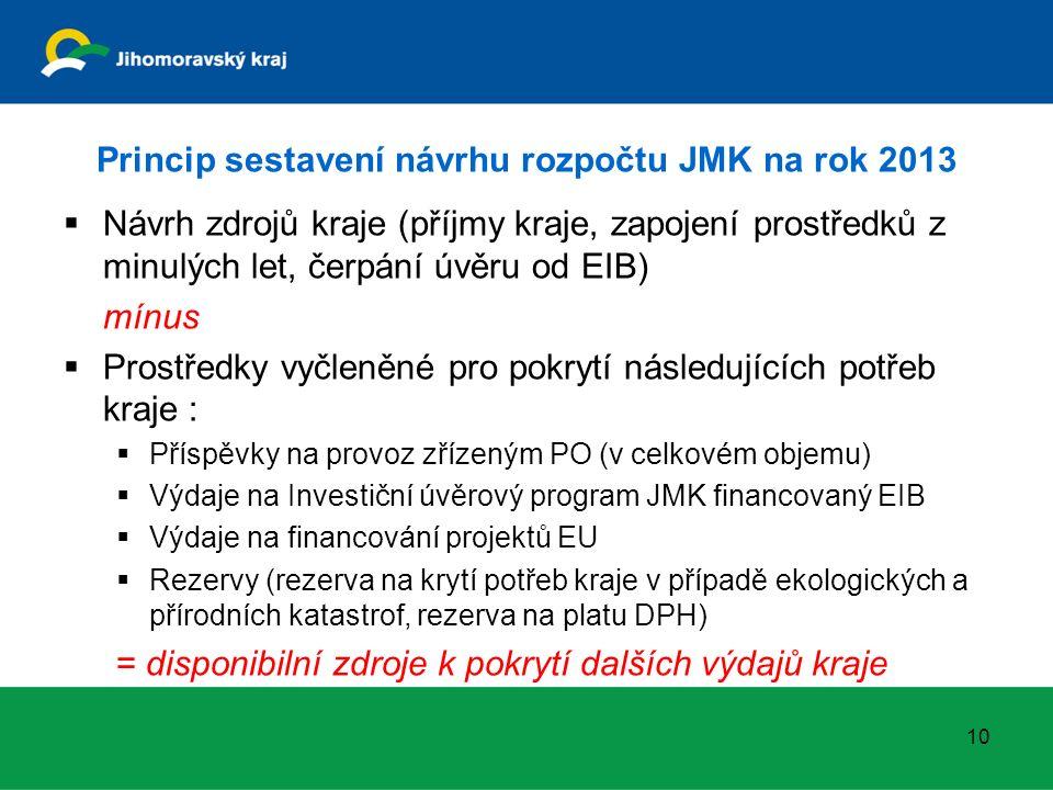 Princip sestavení návrhu rozpočtu JMK na rok 2013  Návrh zdrojů kraje (příjmy kraje, zapojení prostředků z minulých let, čerpání úvěru od EIB) mínus  Prostředky vyčleněné pro pokrytí následujících potřeb kraje :  Příspěvky na provoz zřízeným PO (v celkovém objemu)  Výdaje na Investiční úvěrový program JMK financovaný EIB  Výdaje na financování projektů EU  Rezervy (rezerva na krytí potřeb kraje v případě ekologických a přírodních katastrof, rezerva na platu DPH) = disponibilní zdroje k pokrytí dalších výdajů kraje 10