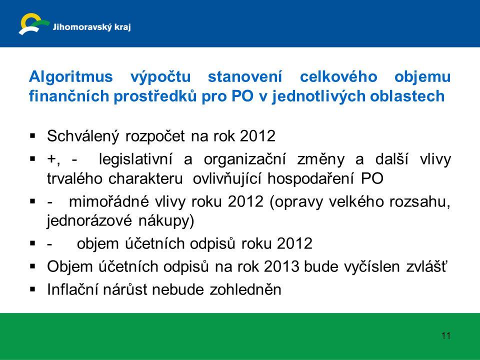 Algoritmus výpočtu stanovení celkového objemu finančních prostředků pro PO v jednotlivých oblastech  Schválený rozpočet na rok 2012  +, - legislativní a organizační změny a další vlivy trvalého charakteru ovlivňující hospodaření PO  - mimořádné vlivy roku 2012 (opravy velkého rozsahu, jednorázové nákupy)  -objem účetních odpisů roku 2012  Objem účetních odpisů na rok 2013 bude vyčíslen zvlášť  Inflační nárůst nebude zohledněn 11