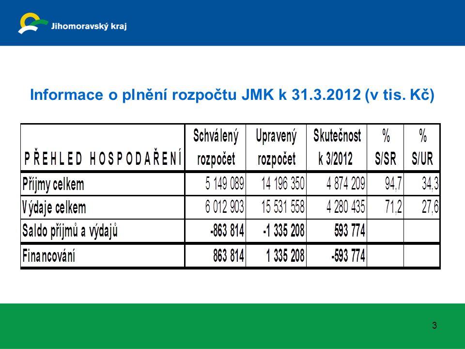 Informace o plnění rozpočtu JMK k 31.3.2012 (v tis. Kč) 3