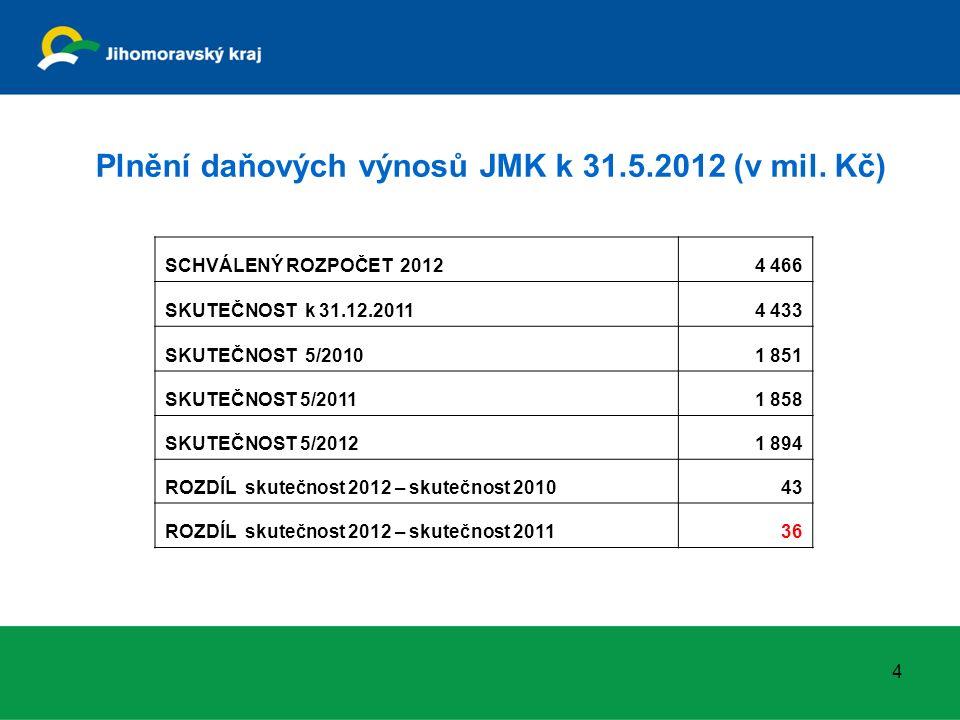 Plnění daňových výnosů JMK k 31.5.2012 (v mil.
