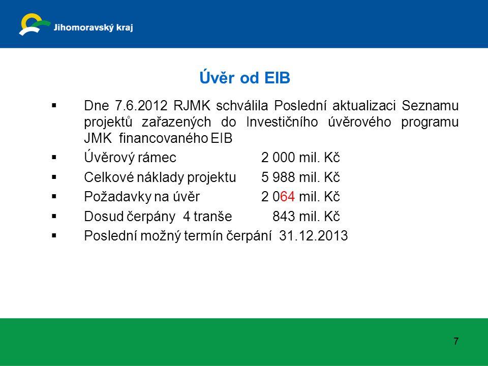 Úvěr od EIB  Dne 7.6.2012 RJMK schválila Poslední aktualizaci Seznamu projektů zařazených do Investičního úvěrového programu JMK financovaného EIB  Úvěrový rámec2 000 mil.