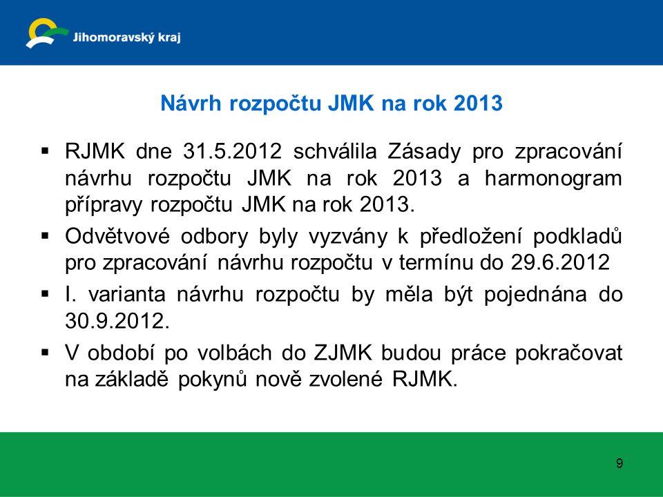 Návrh rozpočtu JMK na rok 2013  RJMK dne 31.5.2012 schválila Zásady pro zpracování návrhu rozpočtu JMK na rok 2013 a harmonogram přípravy rozpočtu JMK na rok 2013.