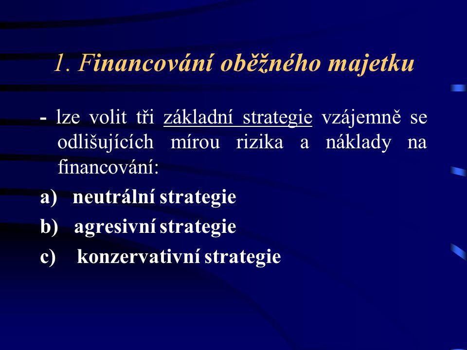 1. Financování oběžného majetku - lze volit tři základní strategie vzájemně se odlišujících mírou rizika a náklady na financování: a) neutrální strate