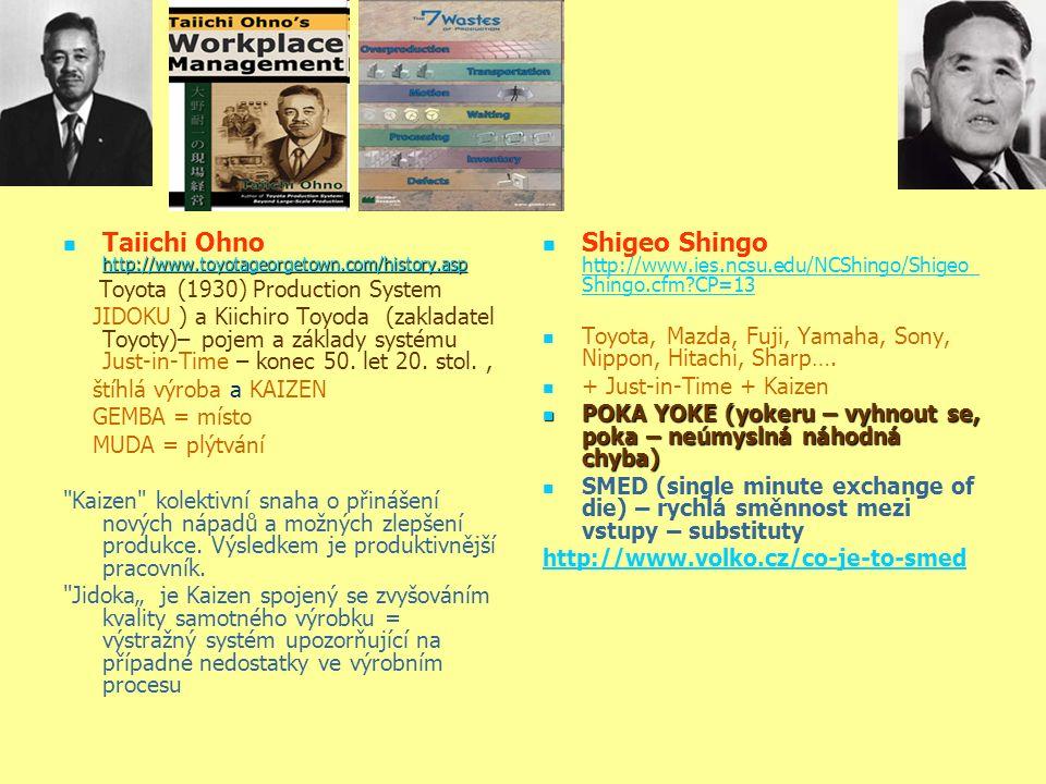 http://www.toyotageorgetown.com/history.asp Taiichi Ohno http://www.toyotageorgetown.com/history.asp http://www.toyotageorgetown.com/history.asp Toyota (1930) Production System JIDOKU ) a Kiichiro Toyoda (zakladatel Toyoty)– pojem a základy systému Just-in-Time – konec 50.