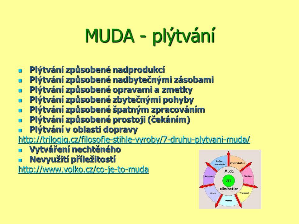 MUDA - plýtvání Plýtvání způsobené nadprodukcí Plýtvání způsobené nadprodukcí Plýtvání způsobené nadbytečnými zásobami Plýtvání způsobené nadbytečnými