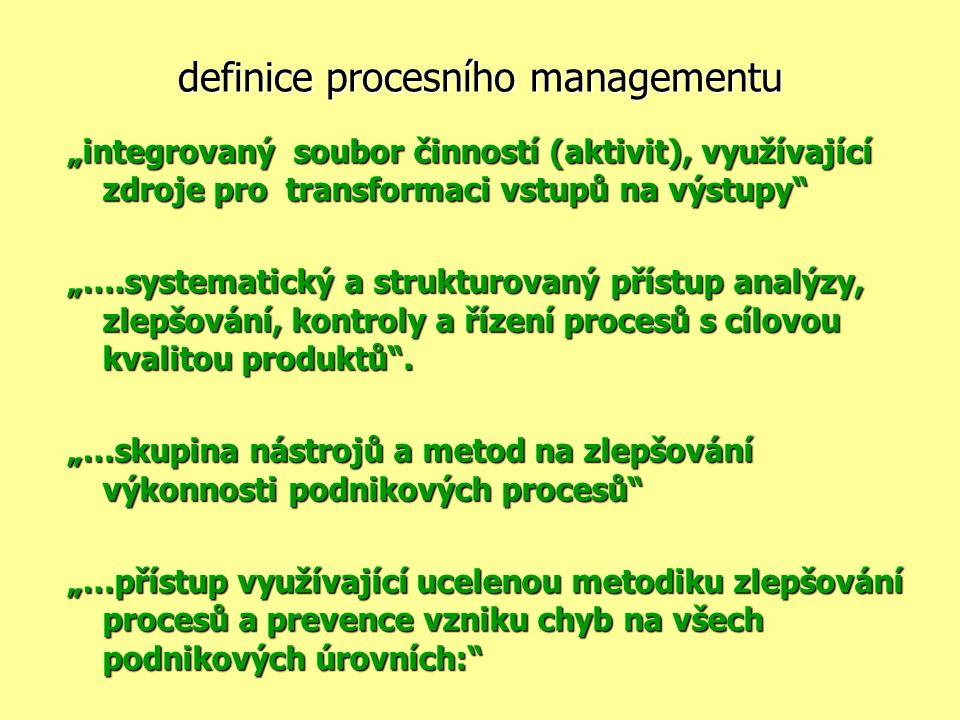 """definice procesního managementu """"integrovaný soubor činností (aktivit), využívající zdroje pro transformaci vstupů na výstupy """"….systematický a strukturovaný přístup analýzy, zlepšování, kontroly a řízení procesů s cílovou kvalitou produktů ."""