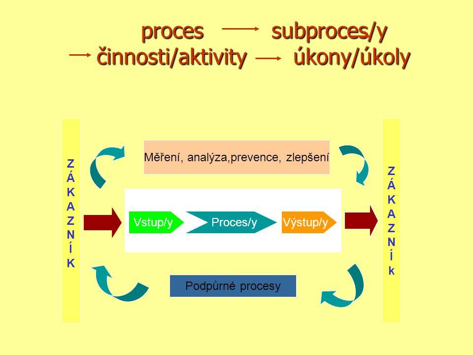 proces subproces/y činnosti/aktivity úkony/úkoly proces subproces/y činnosti/aktivity úkony/úkoly ZÁKAZNÍKZÁKAZNÍK Vstup/y Proces/yVýstup/y Podpůrné procesy Měření, analýza,prevence, zlepšení ZÁKAZNÍkZÁKAZNÍk