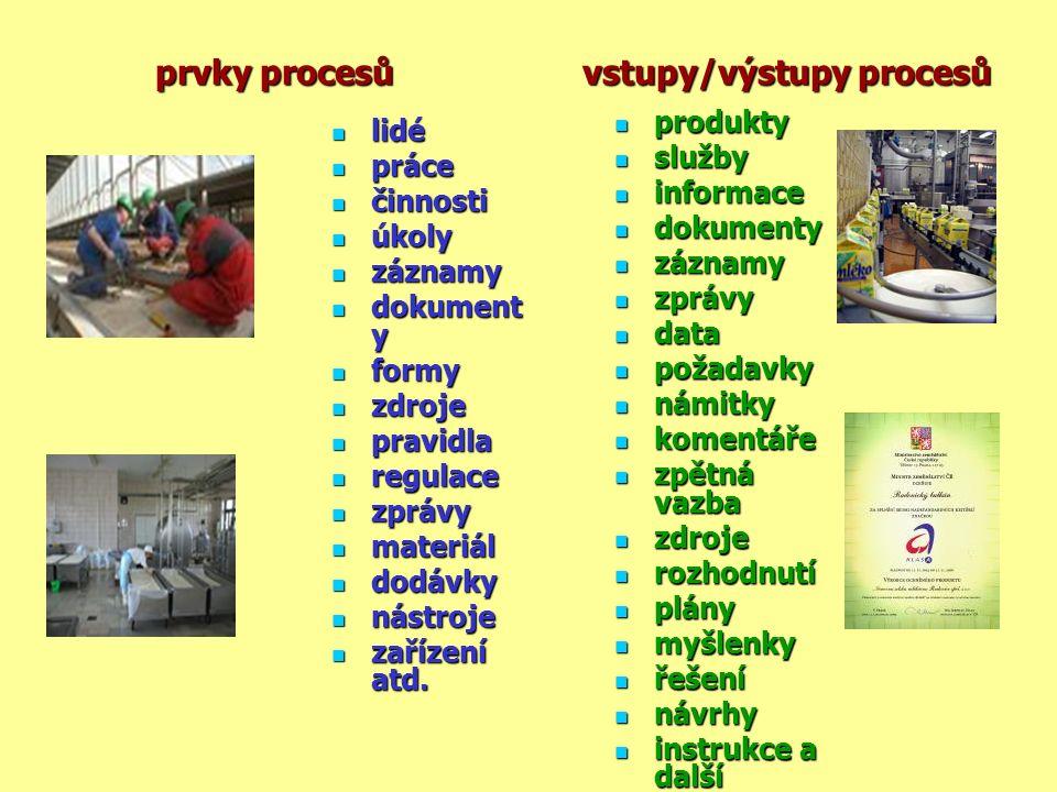 prvky procesů vstupy/výstupy procesů prvky procesů vstupy/výstupy procesů lidé lidé práce práce činnosti činnosti úkoly úkoly záznamy záznamy dokument