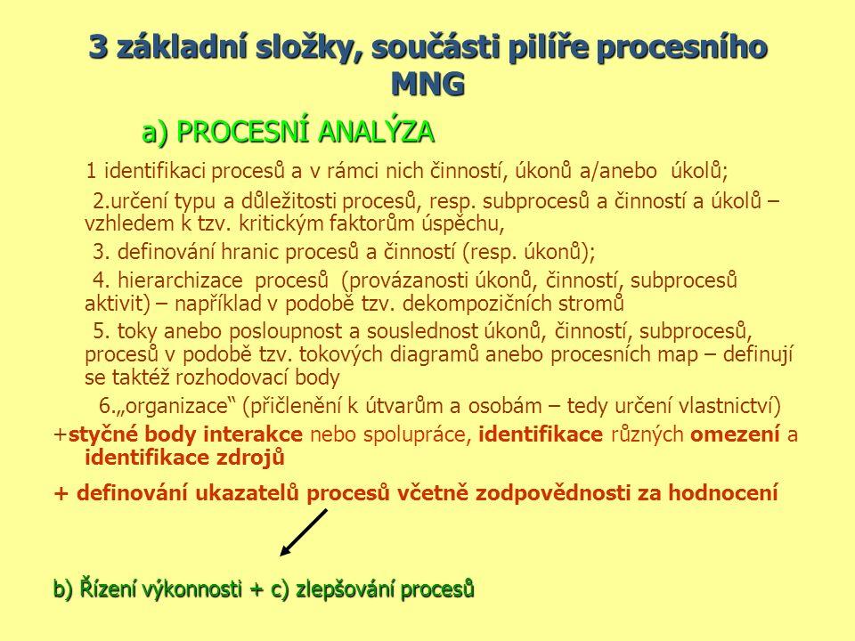 3 základní složky, součásti pilíře procesního MNG a) PROCESNÍ ANALÝZA a) PROCESNÍ ANALÝZA 1 identifikaci procesů a v rámci nich činností, úkonů a/anebo úkolů; 2.určení typu a důležitosti procesů, resp.