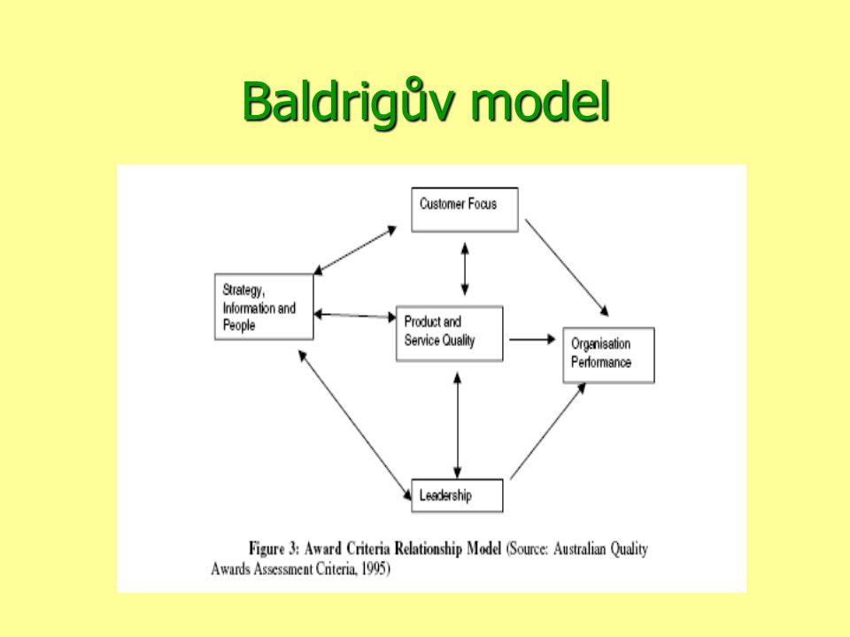 Baldrigův model
