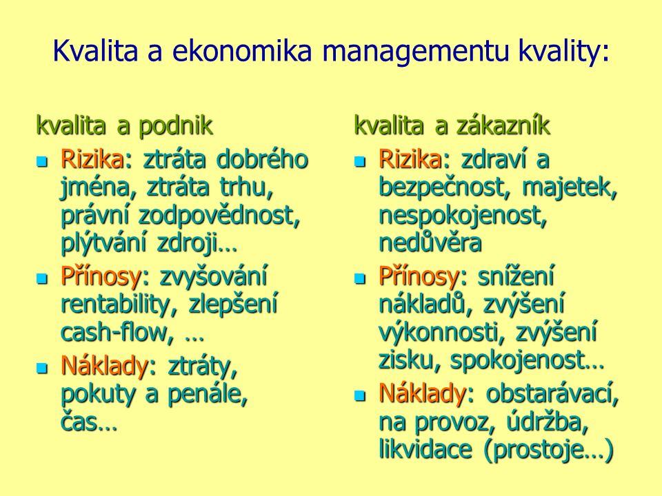 Kvalita a ekonomika managementu kvality: kvalita a podnik Rizika: ztráta dobrého jména, ztráta trhu, právní zodpovědnost, plýtvání zdroji… Rizika: ztr