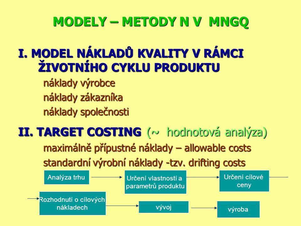 MODELY – METODY N V MNGQ I. MODEL NÁKLADŮ KVALITY V RÁMCI ŽIVOTNÍHO CYKLU PRODUKTU náklady výrobce náklady výrobce náklady zákazníka náklady zákazníka