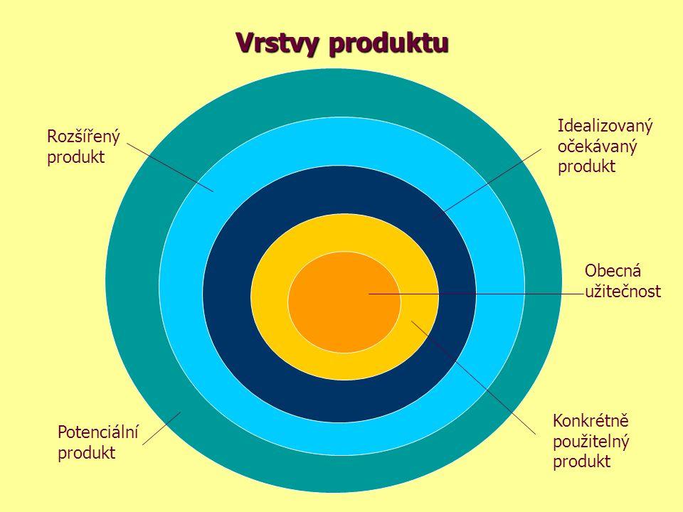 Vrstvy produktu Obecná užitečnost Konkrétně použitelný produkt Idealizovaný očekávaný produkt Rozšířený produkt Potenciální produkt