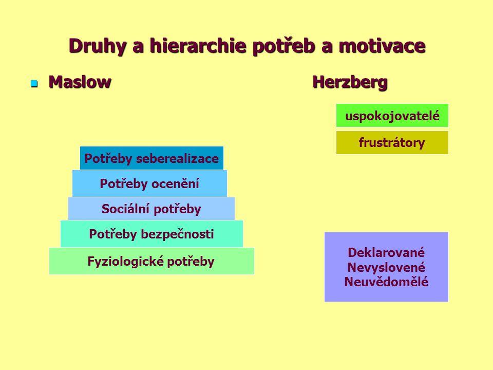 Druhy a hierarchie potřeb a motivace Maslow Herzberg Maslow Herzberg Fyziologické potřeby Potřeby bezpečnosti Sociální potřeby Potřeby ocenění Potřeby seberealizace uspokojovatelé frustrátory Deklarované Nevyslovené Neuvědomělé