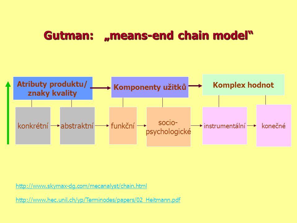 """Gutman: """"means-end chain model Atributy produktu/ znaky kvality Komponenty užitků Komplex hodnot konkrétníabstraktní funkční socio- psychologické instrumentální konečné http://www.skymax-dg.com/mecanalyst/chain.html http://www.hec.unil.ch/yp/Terminodes/papers/02_Heitmann.pdf"""